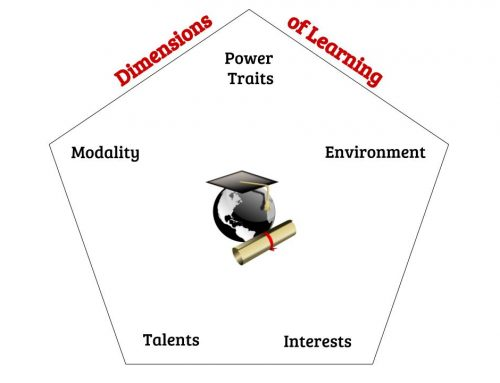 Using the 5 Dimensions of Learning to Achieve Your Goals